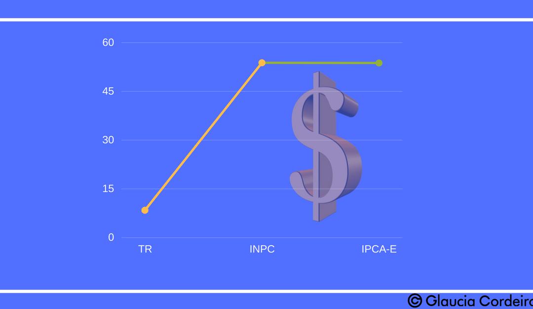 STF afasta a TR como índice de correção monetária